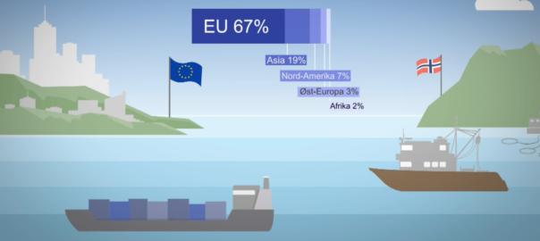 EU er Norges viktigste eksportmarked for sjømat